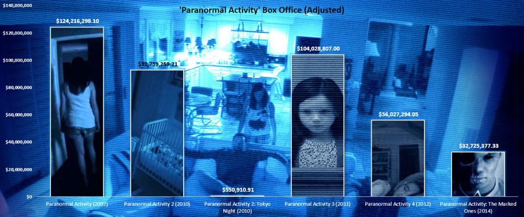 Fun with Numbers: How All Paranormal Activity Movies Stack Up - Welcome to the Legion! | Welcome ...